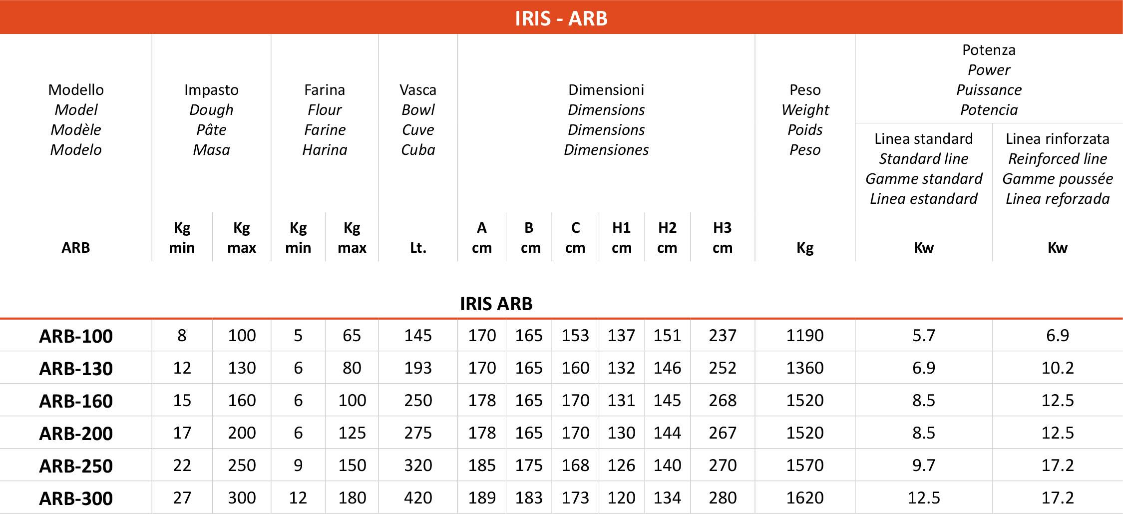 TABELLA IRIS ARB ARS 1 1